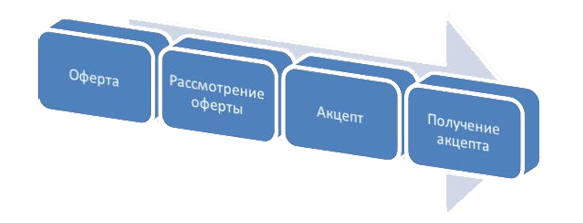 оферта-акцепт